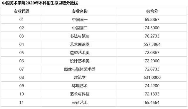 中国美术学院2020年录取分数线