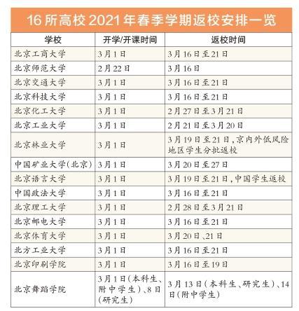 北京16所高校2021年延迟返校
